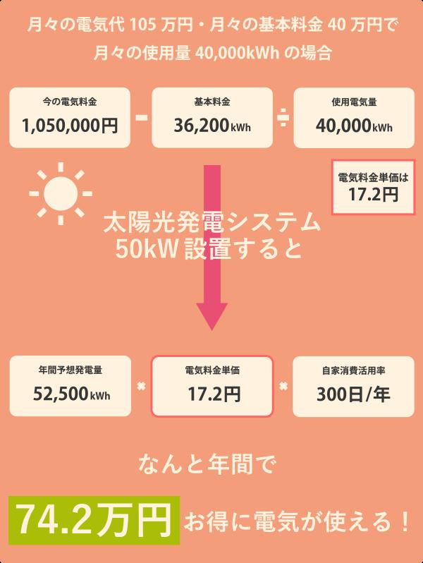 ソーラー設置後、月々どれだけ安くなるのか計算表_SP