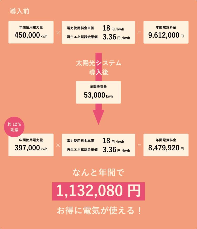 ソーラー設置後、月々どれだけ安くなるのか計算表